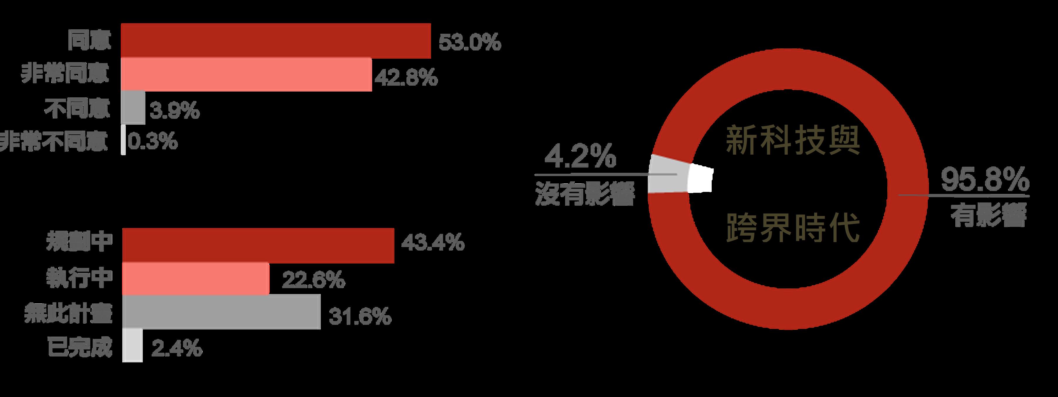 面臨新科技發展趨勢下,96%企業重新定義關鍵職務,有66%的企業正在規劃中或是執行中。