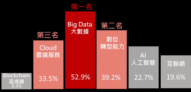 Big Data大數據能力具有決定性,數位轉型能力也是接班人硬實力關鍵。