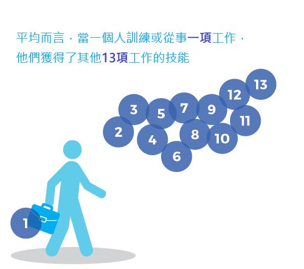 平均而言,當一個人接受1項工作或訓練,也同時掌握13項可以運用在其他工作上的技能。